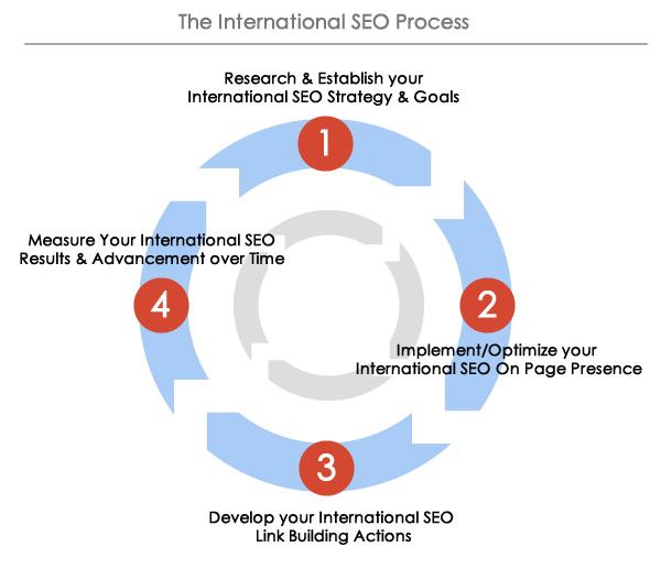 2-internationa-seo-process