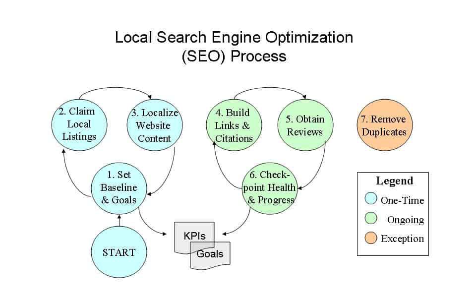 2-local-seo-process-marketing