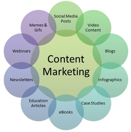 SEO Isn't Easy, but It is Effective! A Beginner's Guide to SEO Content Strategy 2022