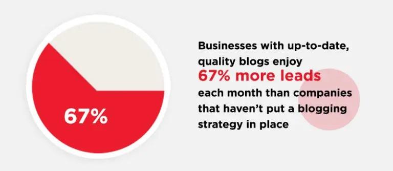 Quality-blog-stats