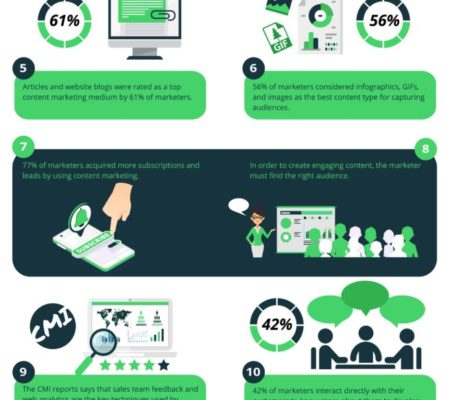 Help Your Content Marketing Explode: Explore What's Hot In Content [Infographic]