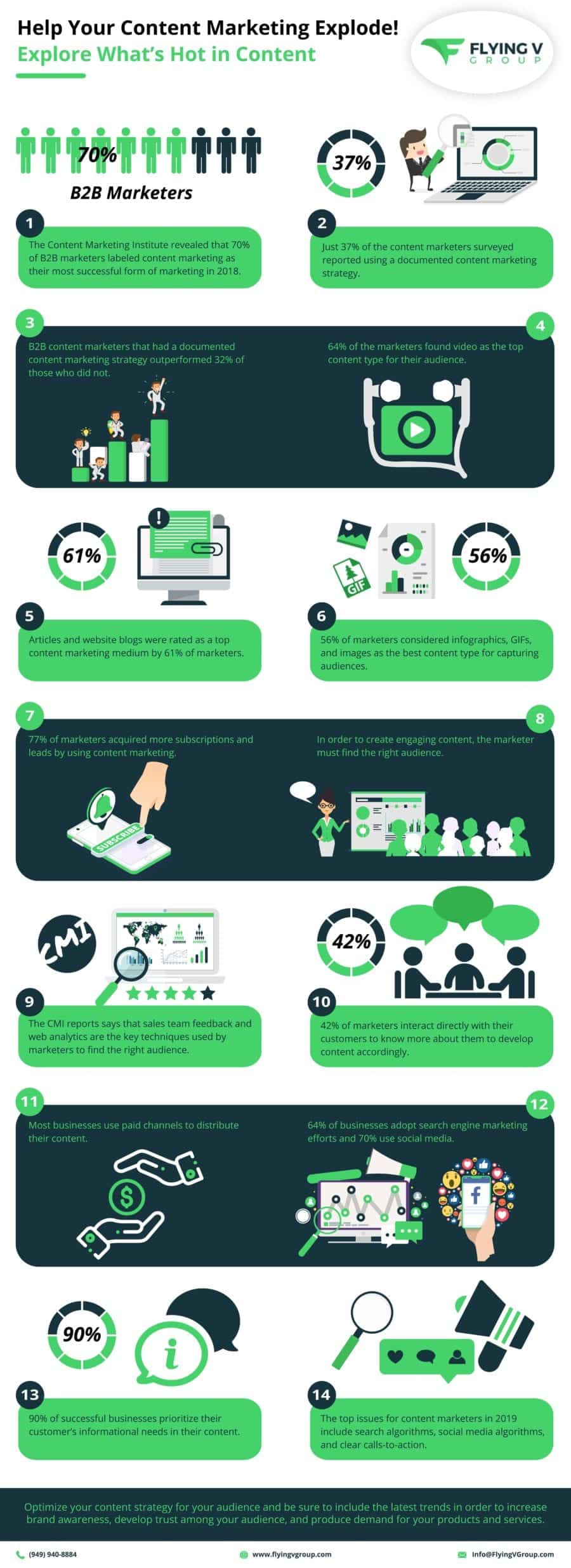 help your content marketing explode infographic