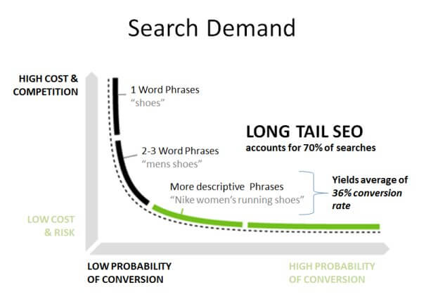 search demand of long tail seo