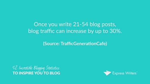content frequency of blog traffic