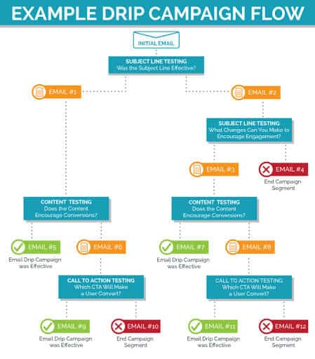 drip email flow chart