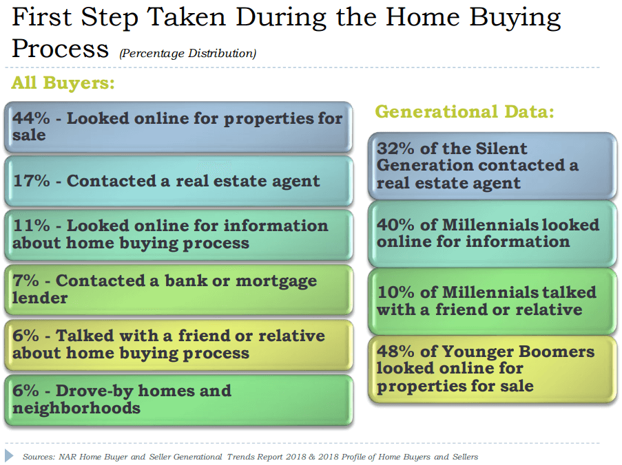 first step taken in the home buying process