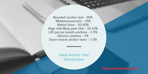 outreachmonks-ideal-anchor-text
