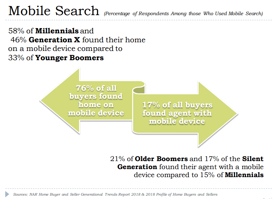 mobile search respondents