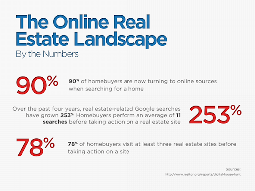 the online real estate landscape