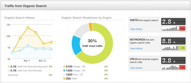 orange county organic seo traffic