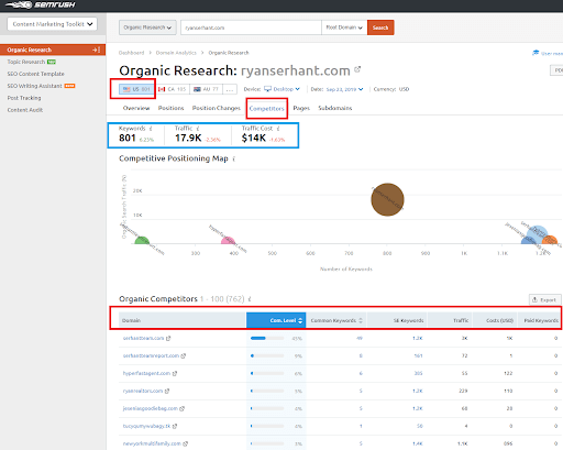 semrush organic research report tool