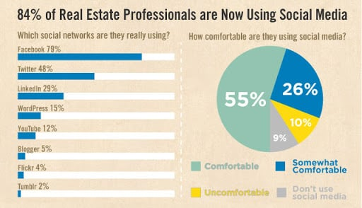 real estate professionals are using social media