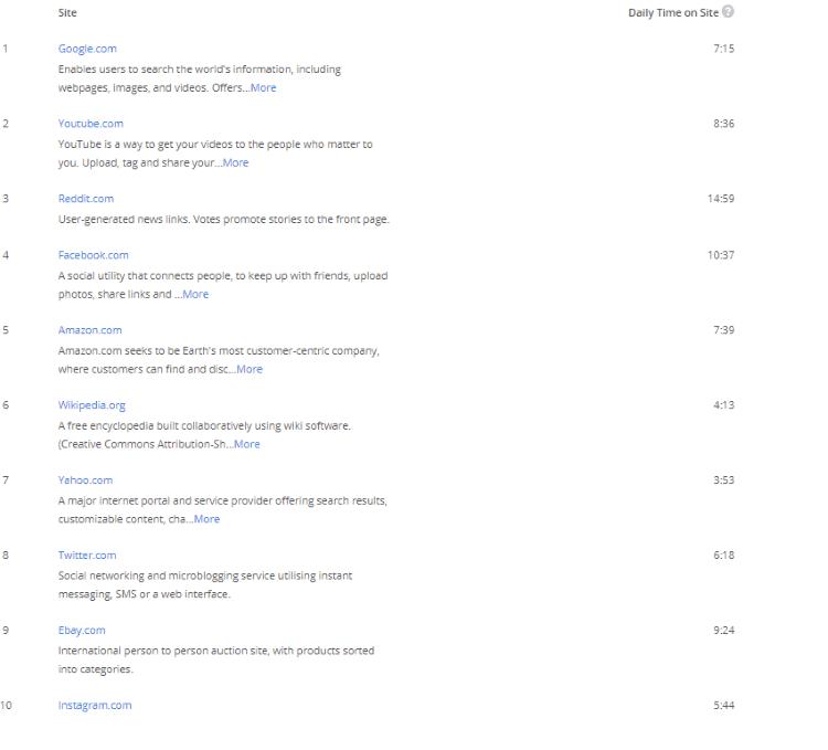 reddit alexa us site rankings