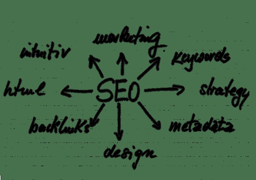search engine optimization chart