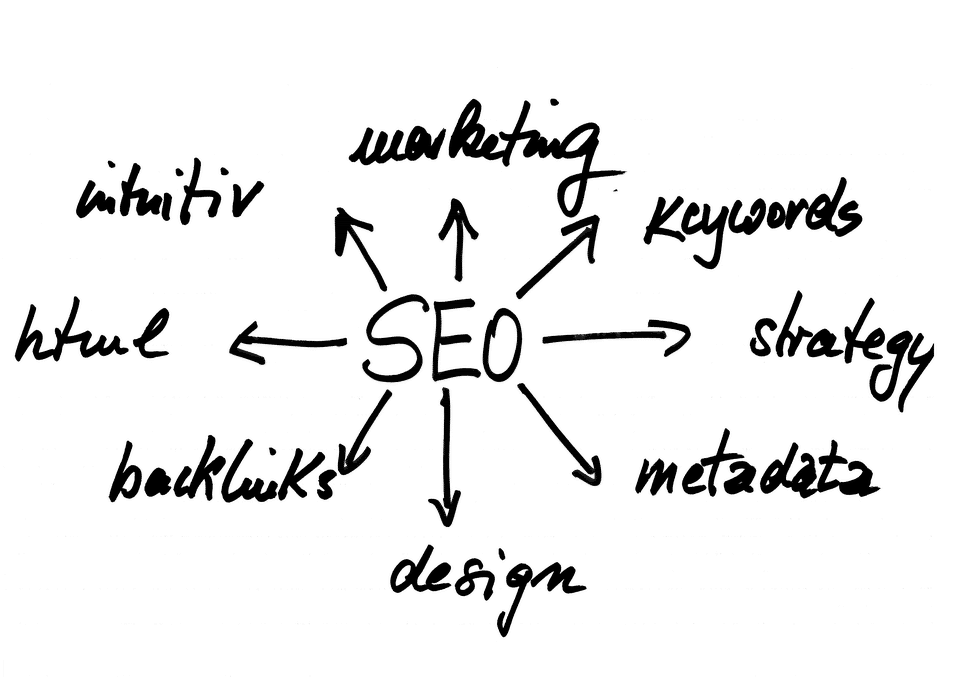 search engine optimization chart