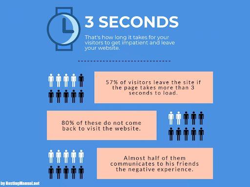 website-speed-3seconds-visitors-leave-exit