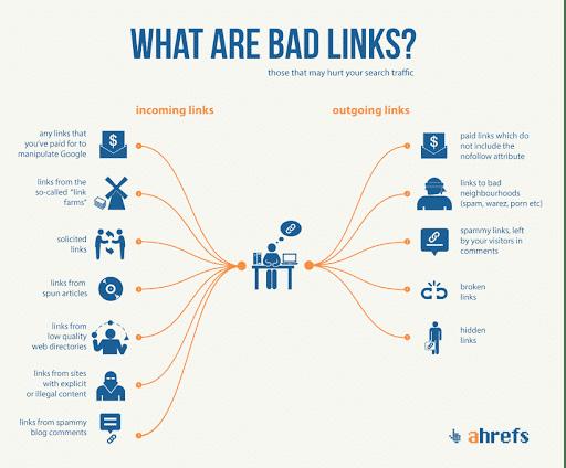 bad-links-ahrefs-google