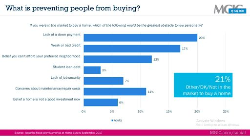 what is preventing people from buying homes